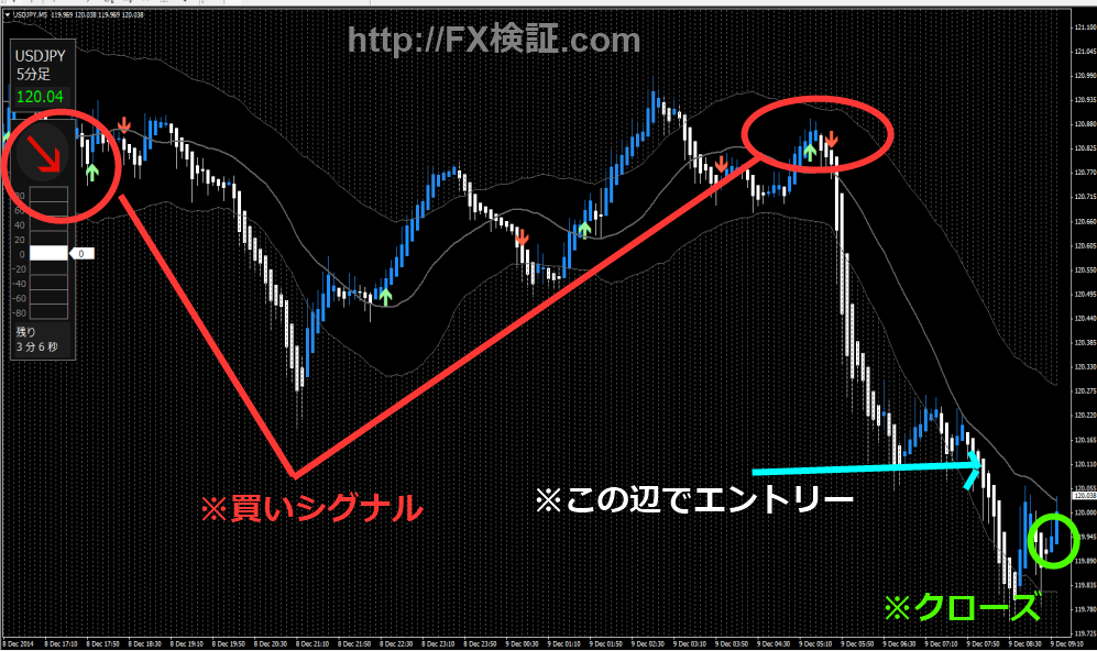 ドル円12月