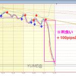 恋スキャFX実践~ポンド円で100pips超え!