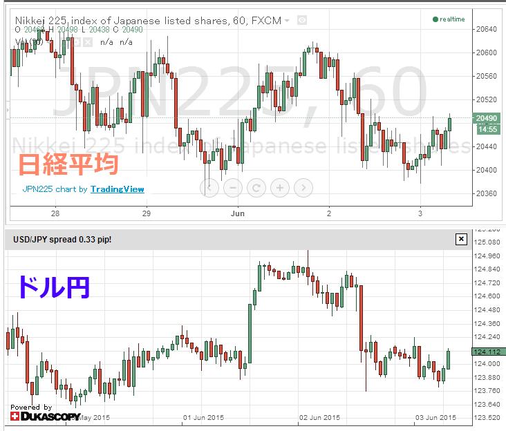 日経平均&ドル円