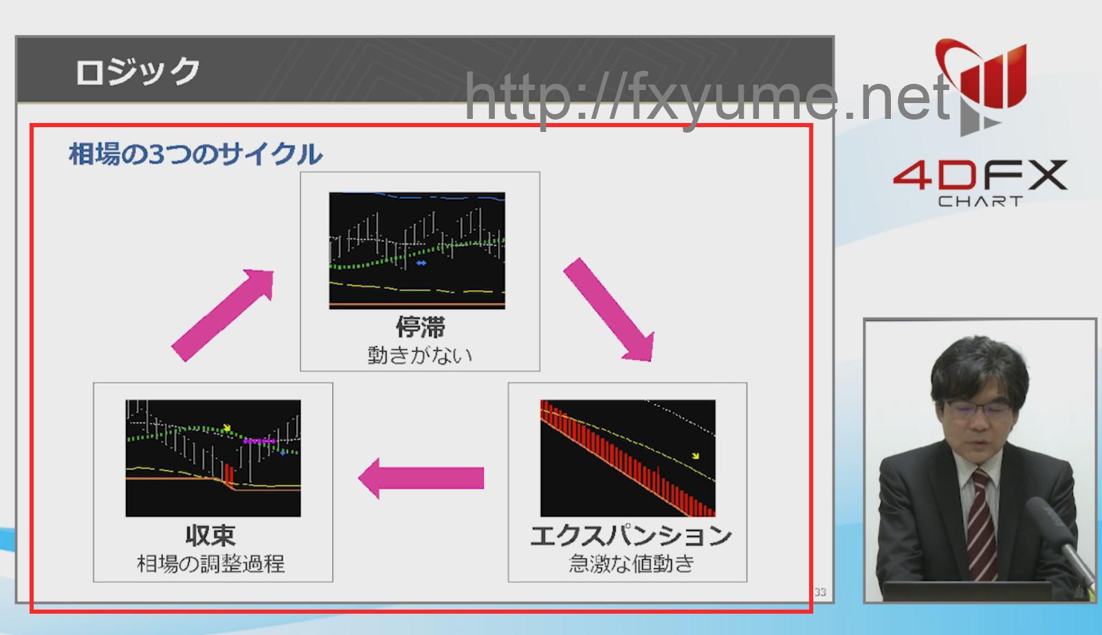 チャート特徴2サイクル